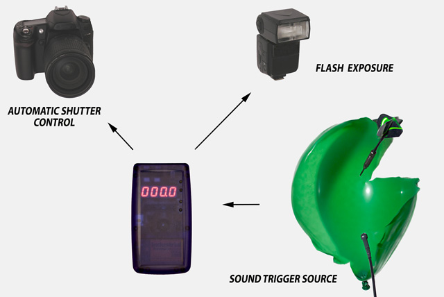 Universal Photo Timer - Sample Setup - flash sound trigger